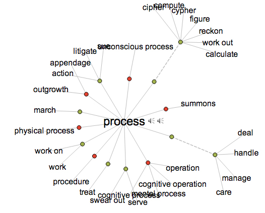 Visual Thesaurus for the word Process