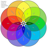 Plutchik's Chart of Emotions, Chenoweth's Colors